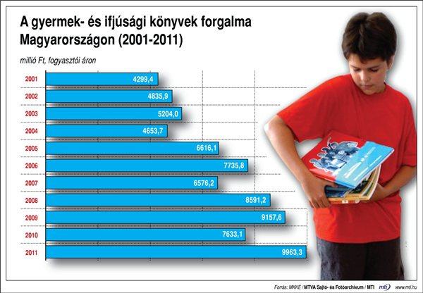 A gyermek- és ifjúsági könyvek forgalma Magyarországon (2001–2011)