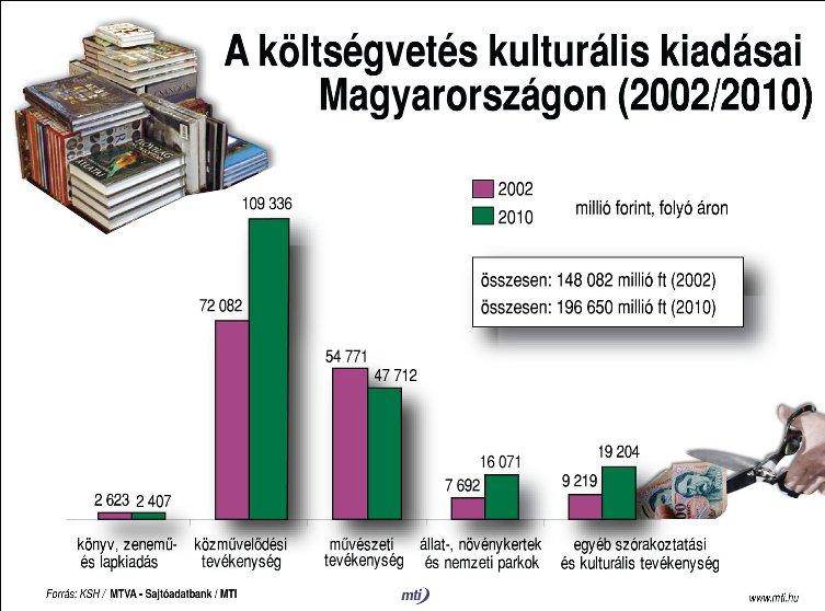 A költségvetés kulturális kiadásai Magyarországon (2002/2010)