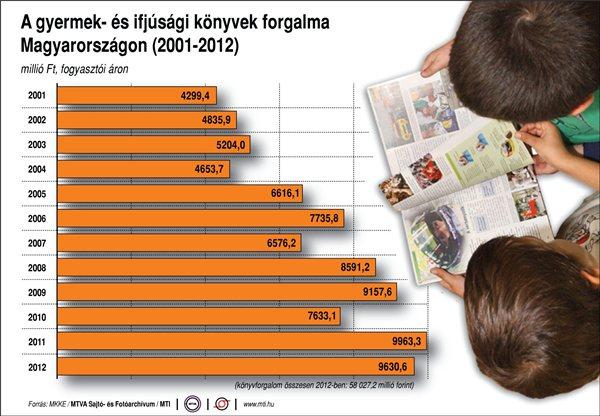 A gyermek- és ifjúsági könyvek forgalma Magyarországon (2001–2012)