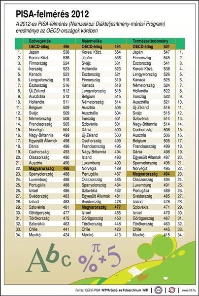 A 2012-es PISA-felmérés (Nemzetközi Diákteljesítmény-mérési Program) eredménye az OECD-országok körében szövegértés; matematika; természettudomány