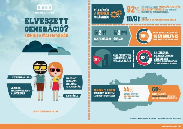 A mai fiatalságról – infografika