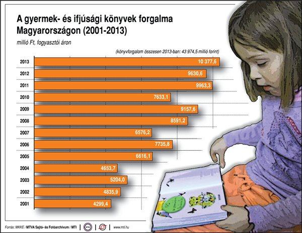 A gyermek- és ifjúsági könyvek forgalma Magyarországon (2001–2013)